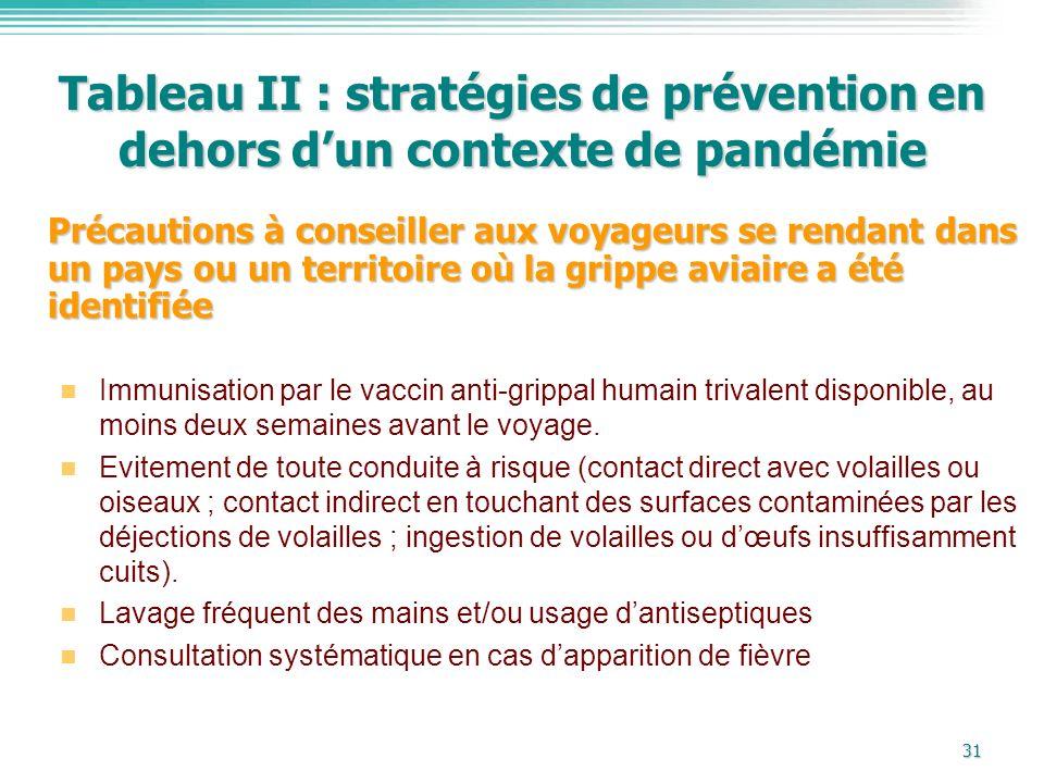 31 Tableau II : stratégies de prévention en dehors dun contexte de pandémie Immunisation par le vaccin anti-grippal humain trivalent disponible, au mo