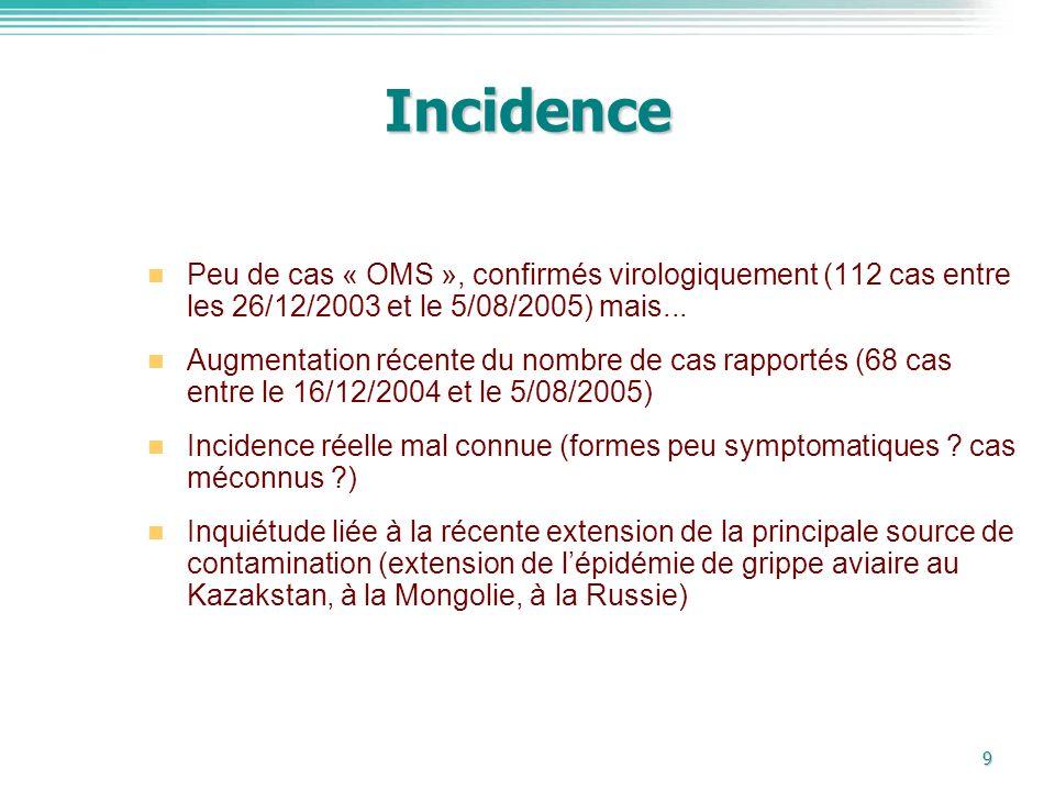 9 Incidence Peu de cas « OMS », confirmés virologiquement (112 cas entre les 26/12/2003 et le 5/08/2005) mais... Augmentation récente du nombre de cas