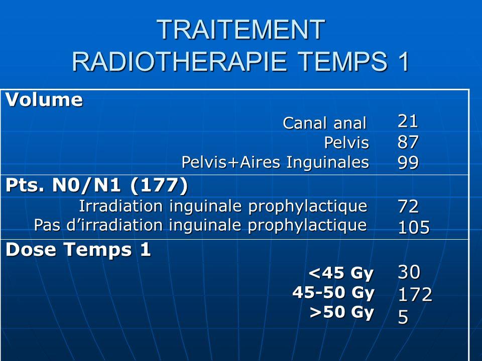 TRAITEMENT RADIOTHERAPIE TEMPS 1 Volume Canal anal Canal anal Pelvis Pelvis Pelvis+Aires Inguinales Pelvis+Aires Inguinales218799 Pts. N0/N1 (177) Irr