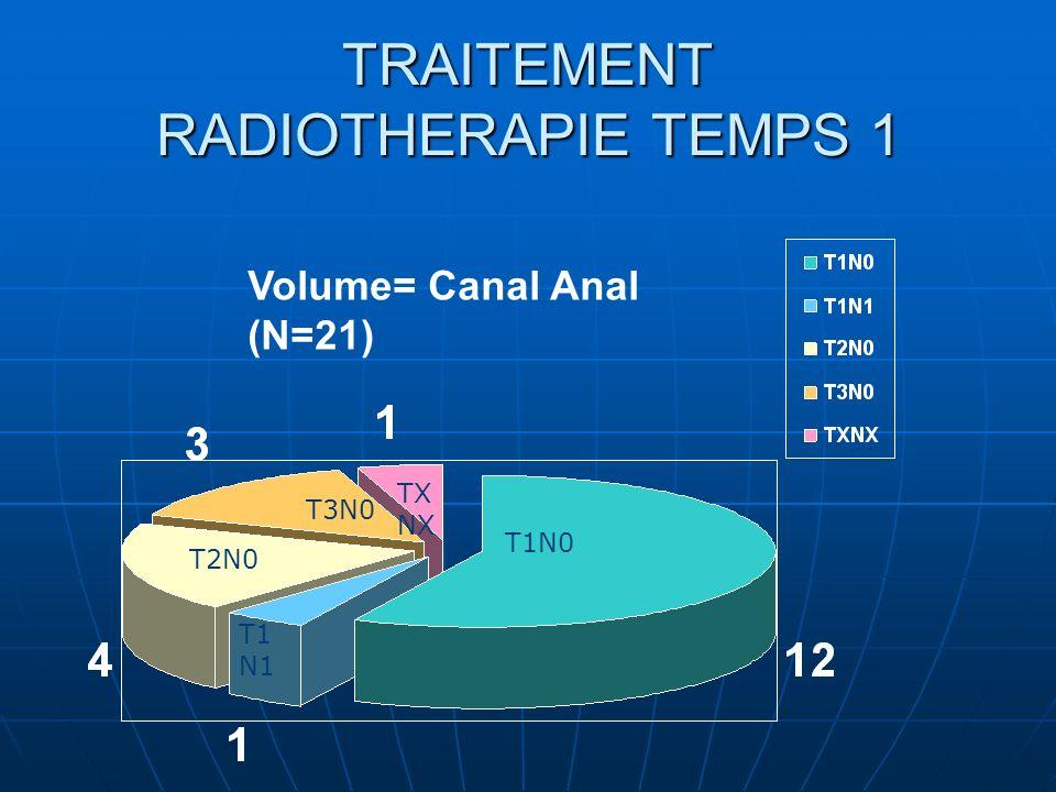 TRAITEMENT RADIOTHERAPIE TEMPS 1 Volume= Canal Anal (N=21) T1N0 T1 N1 T2N0 T3N0 TX NX