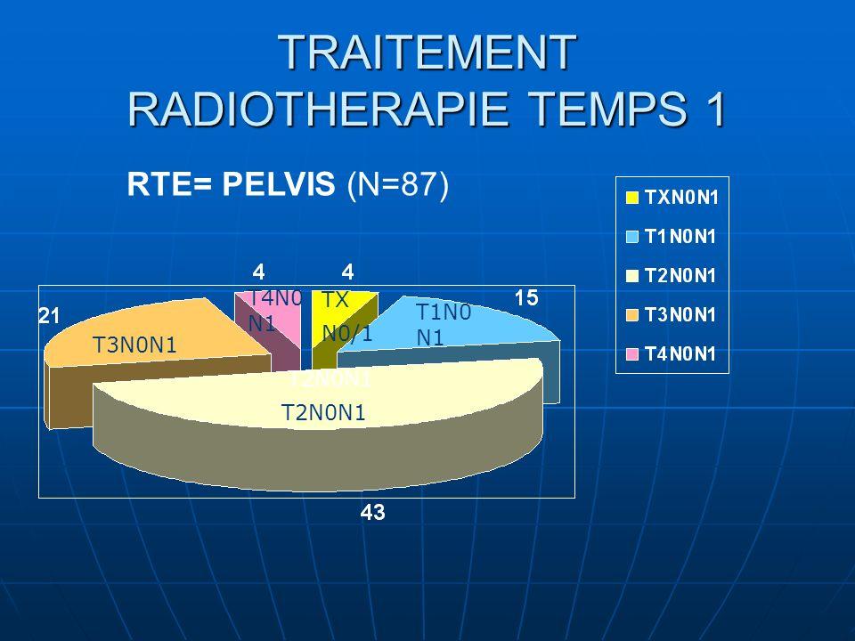 TRAITEMENT RADIOTHERAPIE TEMPS 1 RTE= PELVIS (N=87) T1N0 N1 T2N0N1 T3N0N1 T4N0 N1 TX N0/1 T2N0N1