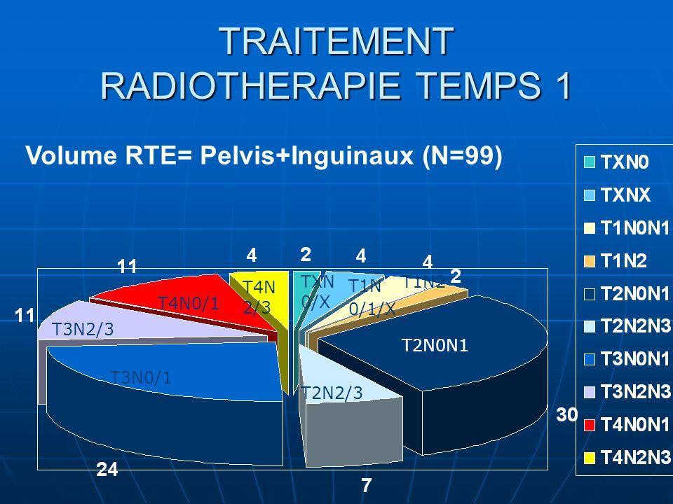 TRAITEMENT RADIOTHERAPIE TEMPS 1 Volume RTE= Pelvis+Inguinaux (N=99) T3N2/3 T4N0/1 T4N 2/3 TXN 0/X T1N 0/1/X T1N2 T2N0N1 T2N2/3 T3N0/1
