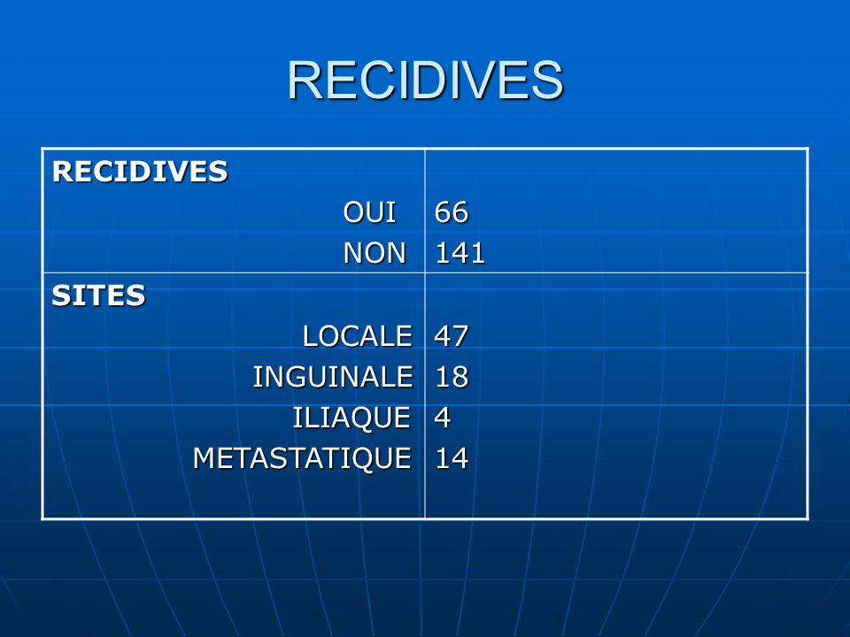 RECIDIVES RECIDIVES OUI OUI NON NON66141 SITES LOCALE LOCALE INGUINALE INGUINALE ILIAQUE ILIAQUE METASTATIQUE METASTATIQUE 4718414