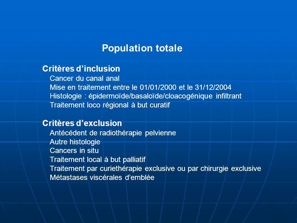 Population totale Critères dinclusion Cancer du canal anal Mise en traitement entre le 01/01/2000 et le 31/12/2004 Histologie : épidermoïde/basaloïde/