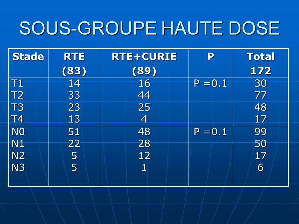 SOUS-GROUPE HAUTE DOSE StadeRTE(83)RTE+CURIE(89)PTotal172 T1T2T3T4143323131644254 P =0.1 30774817 N0N1N2N35122554828121 9950176