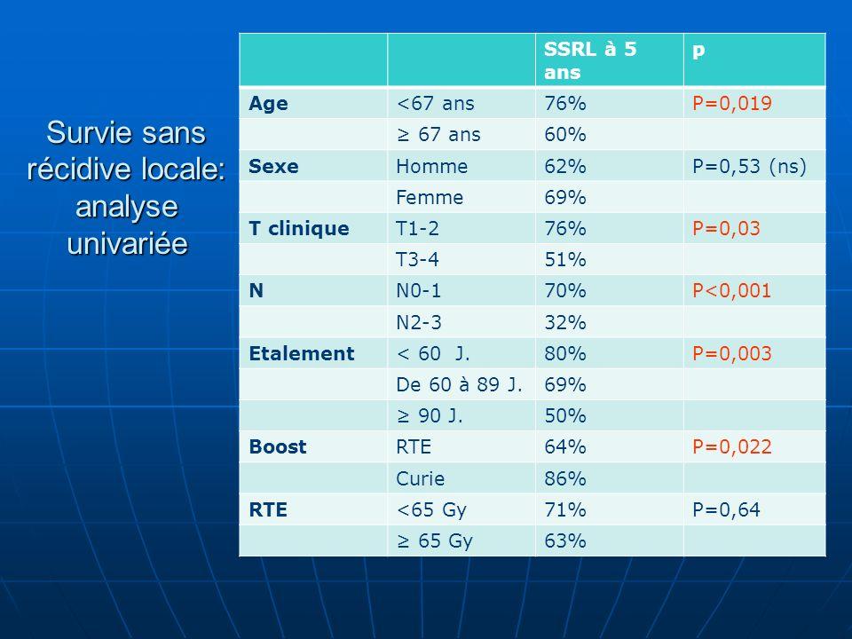 Survie sans récidive locale: analyse univariée SSRL à 5 ans p Age<67 ans76%P=0,019 67 ans60% SexeHomme62%P=0,53 (ns) Femme69% T cliniqueT1-276%P=0,03