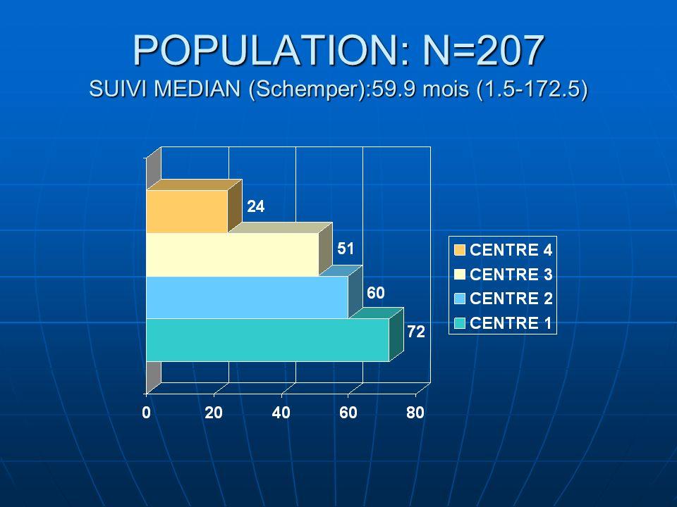 POPULATION: N=207 SUIVI MEDIAN (Schemper):59.9 mois (1.5-172.5)