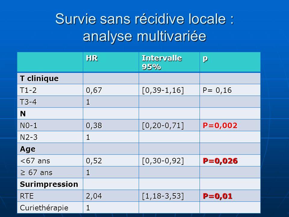 Survie sans récidive locale : analyse multivariée HR Intervalle 95% p T clinique T1-20,67[0,39-1,16] P= 0,16 T3-41 N N0-10,38[0,20-0,71]P=0,002 N2-31