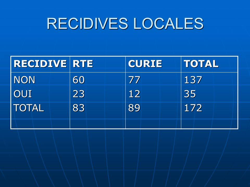 RECIDIVES LOCALES RECIDIVERTECURIETOTAL NONOUITOTAL60238377128913735172