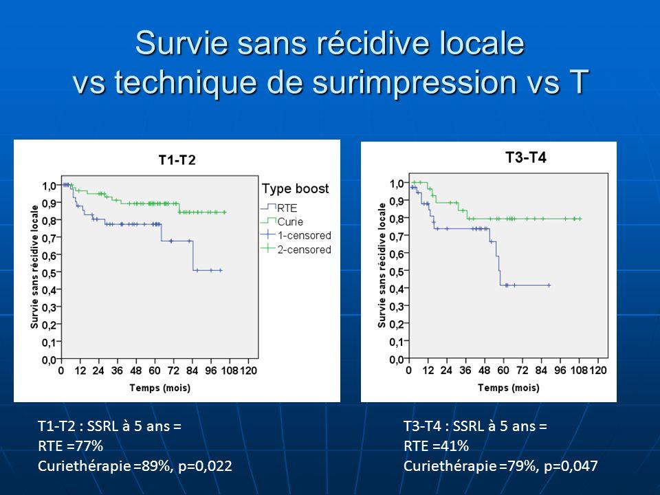 Survie sans récidive locale vs technique de surimpression vs T T1-T2 : SSRL à 5 ans = RTE =77% Curiethérapie =89%, p=0,022 T3-T4 : SSRL à 5 ans = RTE