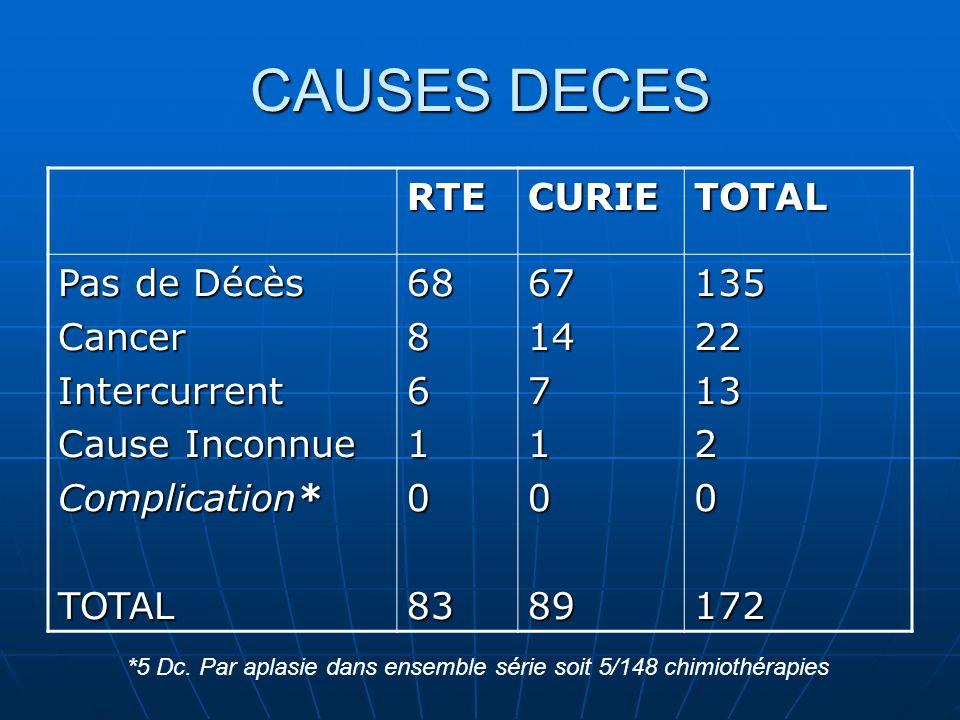CAUSES DECES RTECURIETOTAL Pas de Décès CancerIntercurrent Cause Inconnue Complication* TOTAL68861083671471089135221320172 *5 Dc. Par aplasie dans ens