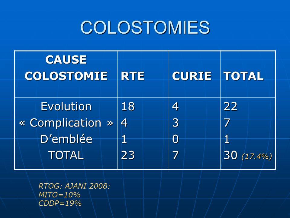 COLOSTOMIES CAUSECOLOSTOMIERTECURIETOTAL Evolution« Complication »DembléeTOTAL18412343072271 30 (17.4%) RTOG: AJANI 2008: MITO=10% CDDP=19%