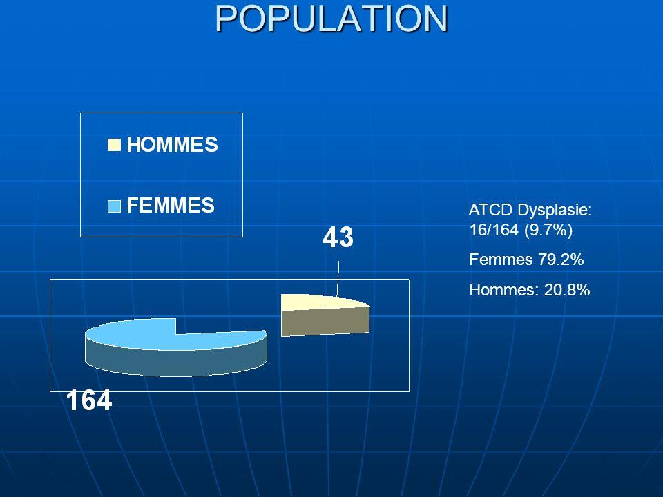 POPULATION ATCD Dysplasie: 16/164 (9.7%) Femmes 79.2% Hommes: 20.8%