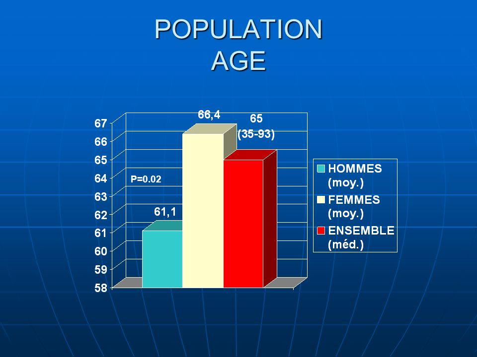 POPULATION Incontinence avant traitement Incontinence avant traitement Oui:10Oui:10 Non:195Non:195 Colostomie:2Colostomie:2