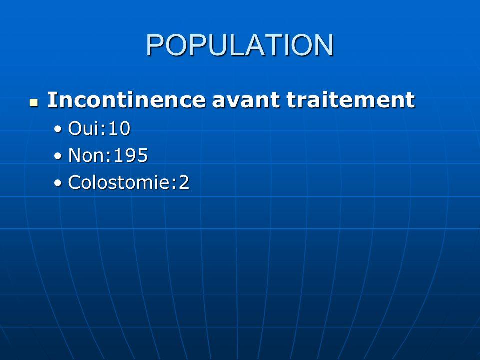 TRAITEMENT CHIMIOTHERAPIE Chimio néoadjuvante: 21/207 Chimio néoadjuvante: 21/207 1 cure:5 2 cures:16 1 cure:5 2 cures:16 Chimio concomitante: 148/207 Chimio concomitante: 148/207 Type CT concomitante Type CT concomitante 5FU cisplatine: 117 (1cure = 16, 2 cures = 87, 3 cures = 14)5FU cisplatine: 117 (1cure = 16, 2 cures = 87, 3 cures = 14) 5FU mitomycine: 35FU mitomycine: 3 5FU carboplatine: 75FU carboplatine: 7 Hebdo: CDDP : 9; Carbo : 7; CDDP-5FU: 2Hebdo: CDDP : 9; Carbo : 7; CDDP-5FU: 2 Mitomycine: 1; 5FU: 1; Capécitabine:1Mitomycine: 1; 5FU: 1; Capécitabine:1