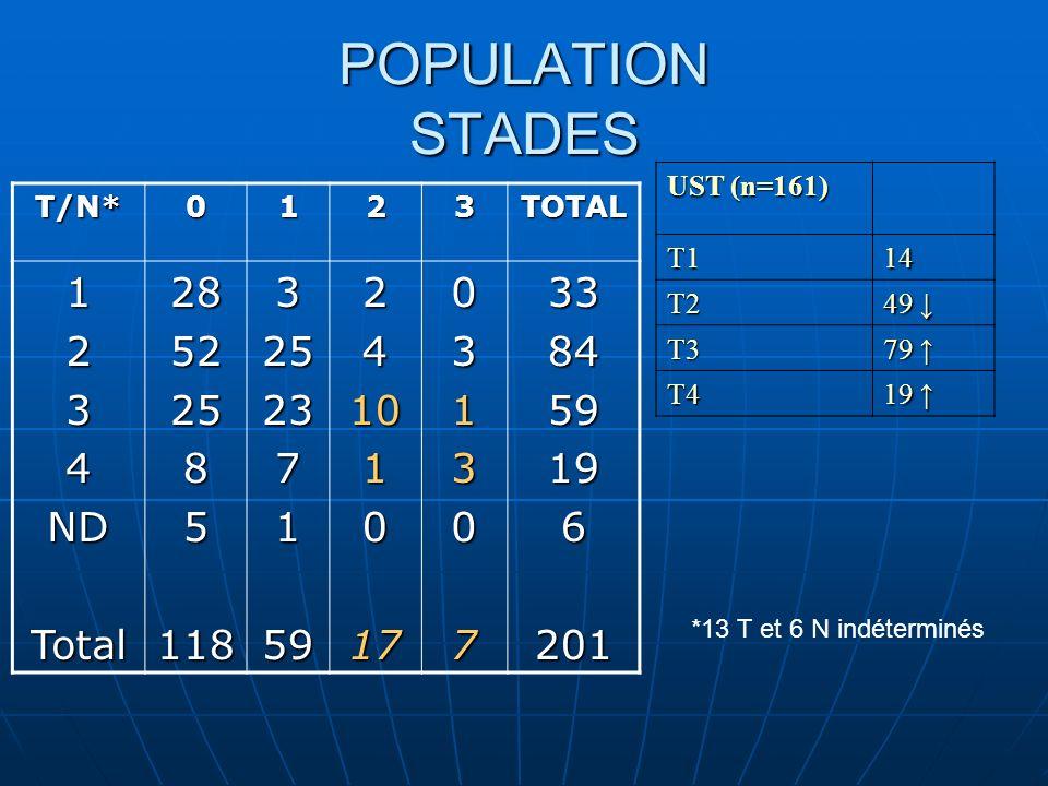 POPULATION STADES UST (n=161) T114 T2 49 49 T3 79 79 T4 19 19 *13 T et 6 N indéterminésT/N*0123TOTAL1234NDTotal285225851183252371592410101703130733845