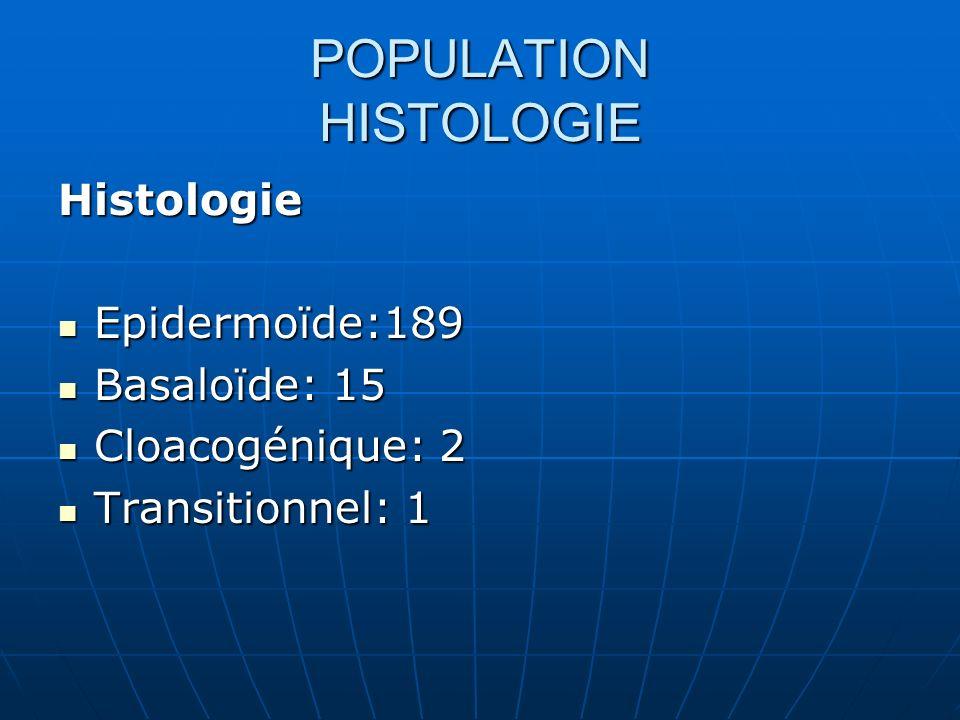POPULATION HISTOLOGIE Histologie Epidermoïde:189 Epidermoïde:189 Basaloïde: 15 Basaloïde: 15 Cloacogénique: 2 Cloacogénique: 2 Transitionnel: 1 Transi