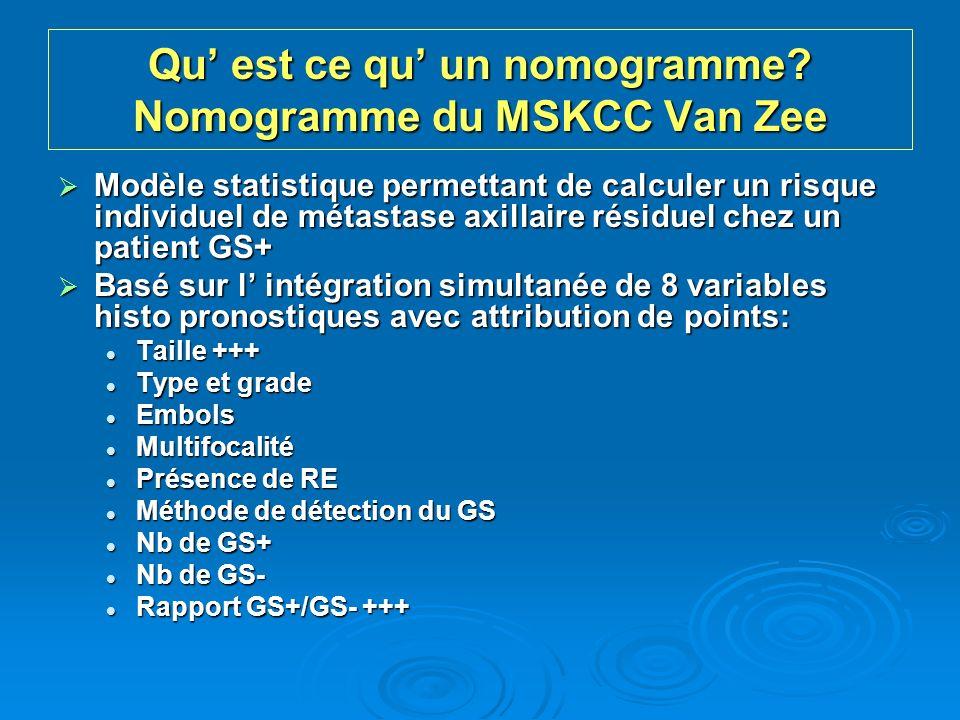 Qu est ce qu un nomogramme? Nomogramme du MSKCC Van Zee Modèle statistique permettant de calculer un risque individuel de métastase axillaire résiduel