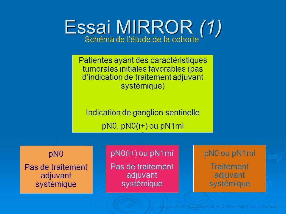 Essai MIRROR (1) Patientes ayant des caractéristiques tumorales initiales favorables (pas dindication de traitement adjuvant systémique) Indication de
