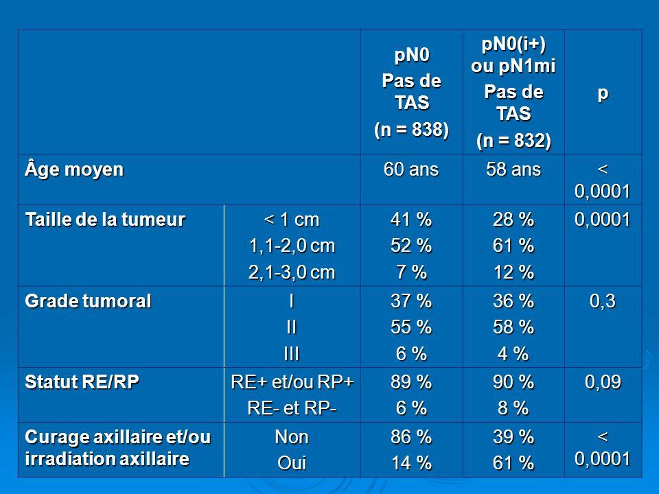 pN0 Pas de TAS (n = 838) pN0(i+) ou pN1mi Pas de TAS (n = 832) p Âge moyen 60 ans 58 ans < 0,0001 Taille de la tumeur < 1 cm 1,1-2,0 cm 2,1-3,0 cm 41