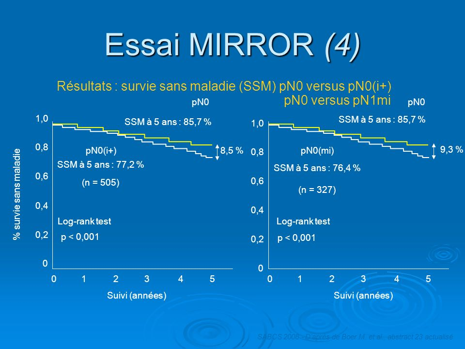 Essai MIRROR (4) Log-rank test p < 0,001 pN0(i+) SSM à 5 ans : 77,2 % (n = 505) pN0 SSM à 5 ans : 85,7 % 8,5 % Suivi (années) 012345 0 0,2 0,4 0,6 0,8