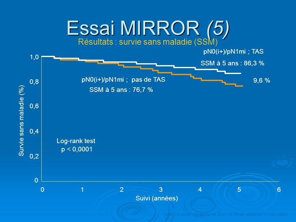 Essai MIRROR (5) Log-rank test p < 0,0001 pN0(i+)/pN1mi ; pas de TAS SSM à 5 ans : 76,7 % pN0(i+)/pN1mi ; TAS SSM à 5 ans : 86,3 % 9,6 % Suivi (années
