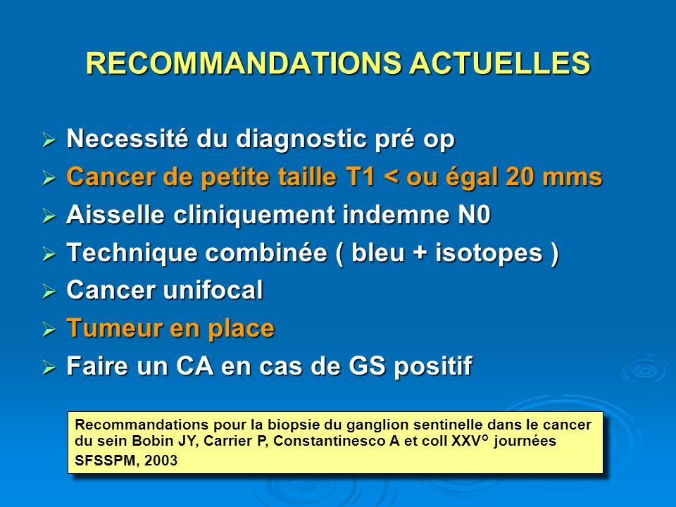 RECOMMANDATIONS ACTUELLES Necessité du diagnostic pré op Necessité du diagnostic pré op Cancer de petite taille T1 < ou égal 20 mms Cancer de petite t