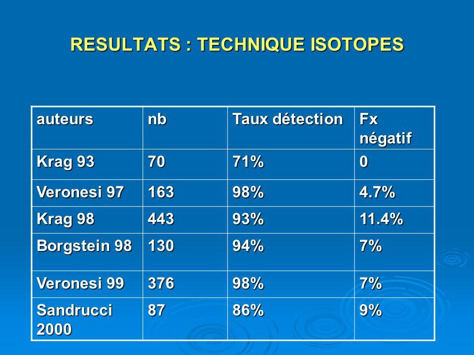 RESULTATS : TECHNIQUE ISOTOPES auteursnb Taux détection Fx négatif Krag 93 7071%0 Veronesi 97 16398%4.7% Krag 98 44393%11.4% Borgstein 98 13094%7% Ver