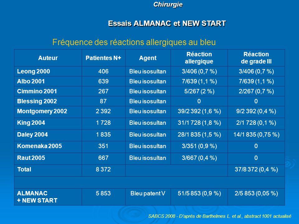 Chirurgie Essais ALMANAC et NEW START Chirurgie Essais ALMANAC et NEW START AuteurPatientes N+Agent Réaction allergique Réaction de grade III Leong 20