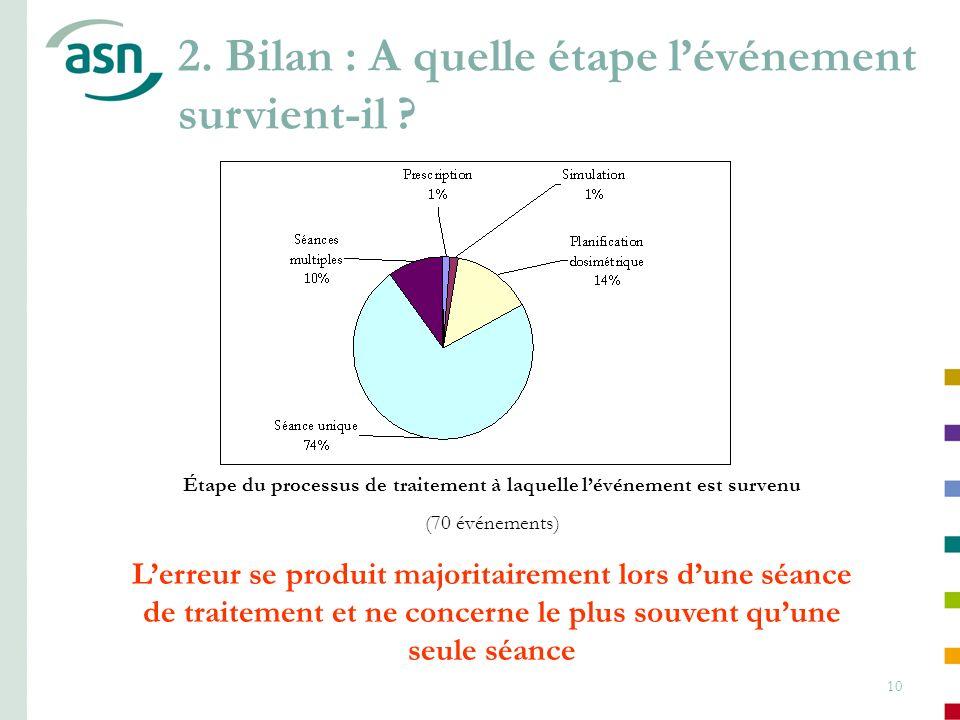 10 Étape du processus de traitement à laquelle lévénement est survenu (70 événements) Lerreur se produit majoritairement lors dune séance de traitemen