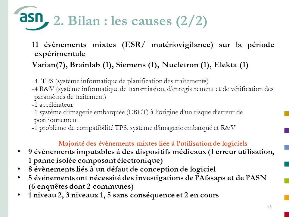 13 11 évènements mixtes (ESR/ matériovigilance) sur la période expérimentale Varian(7), Brainlab (1), Siemens (1), Nucletron (1), Elekta (1) -4 TPS (s