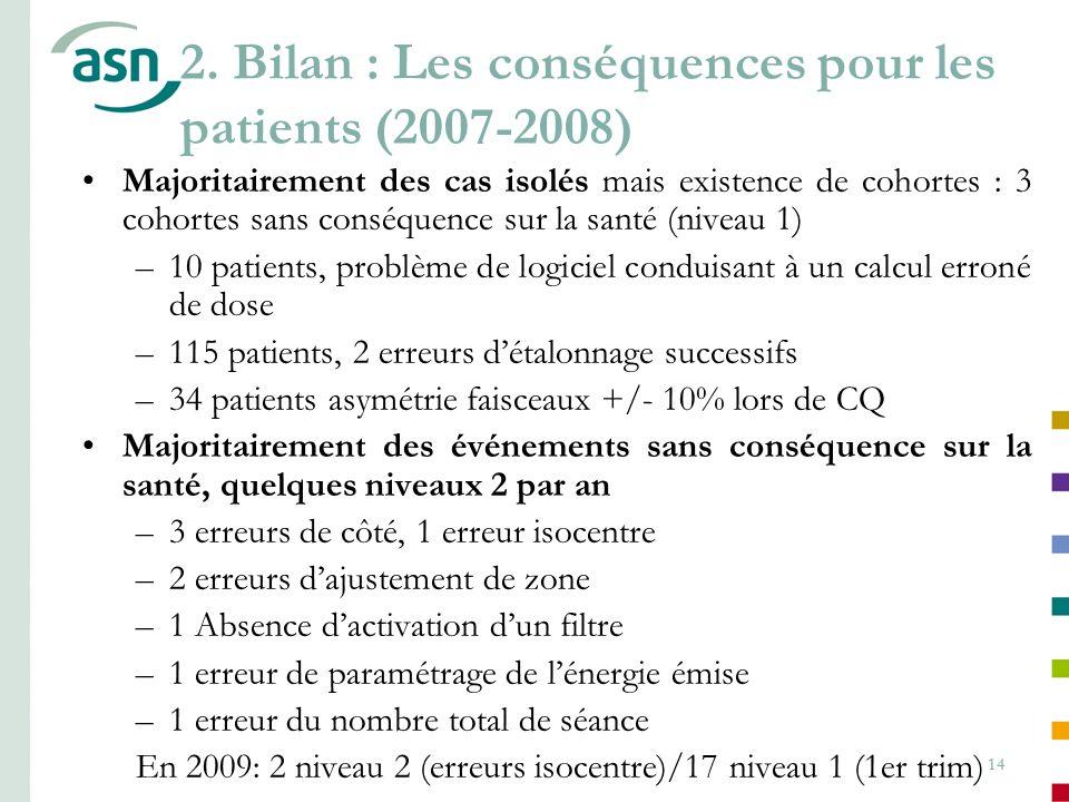 14 Majoritairement des cas isolés mais existence de cohortes : 3 cohortes sans conséquence sur la santé (niveau 1) –10 patients, problème de logiciel