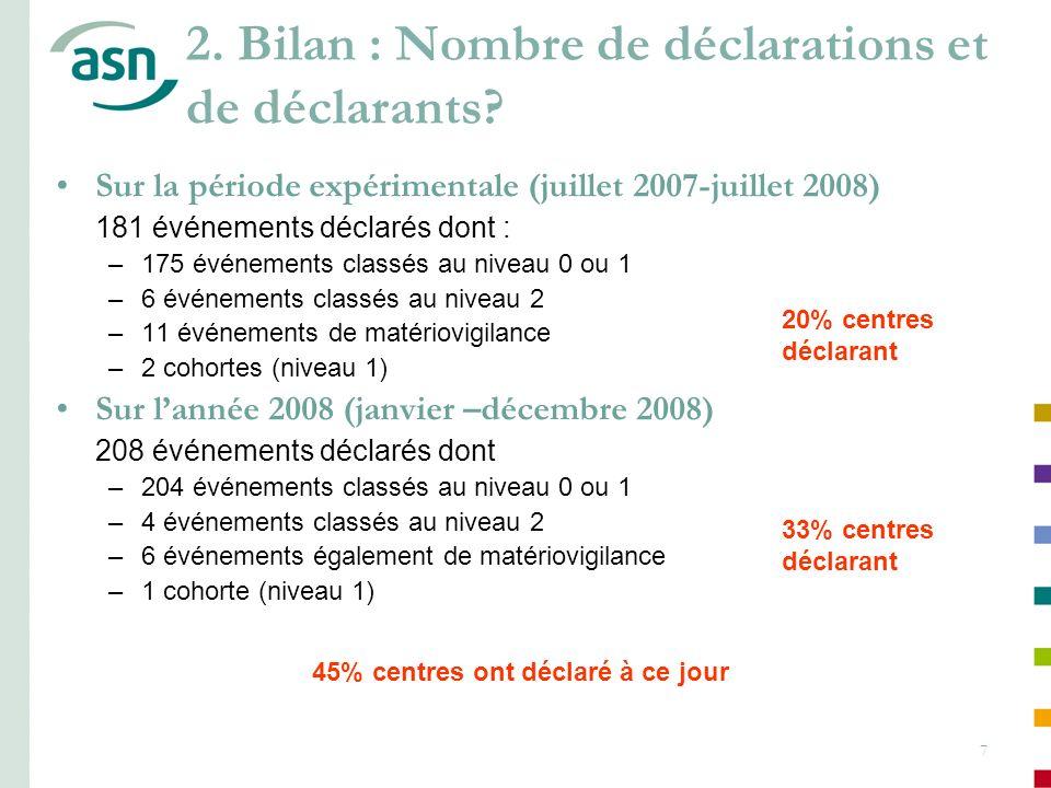 7 Sur la période expérimentale (juillet 2007-juillet 2008) 181 événements déclarés dont : –175 événements classés au niveau 0 ou 1 –6 événements class