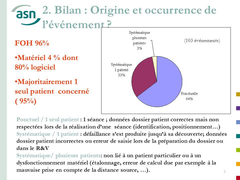 9 FOH 96% Matériel 4 % dont 80% logiciel Majoritairement 1 seul patient concerné ( 95%) Ponctuel / 1 seul patient : 1 séance ; données dossier patient