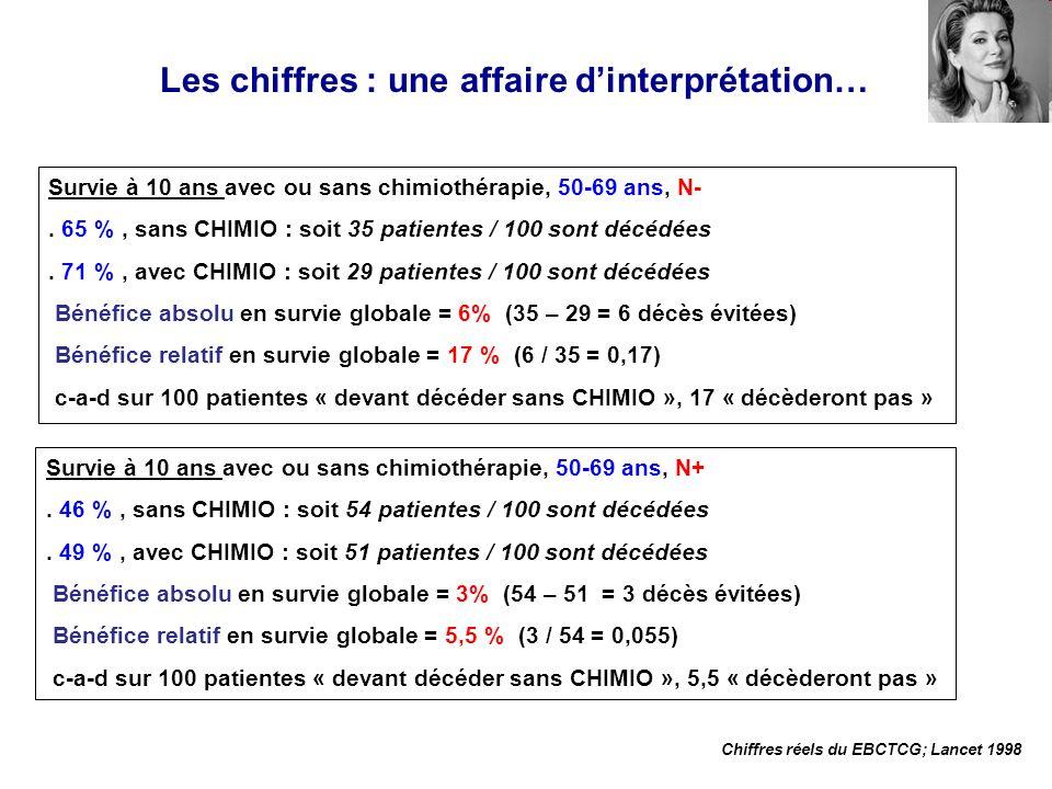 Survie à 10 ans avec ou sans chimiothérapie, 50-69 ans, N-. 65 %, sans CHIMIO : soit 35 patientes / 100 sont décédées. 71 %, avec CHIMIO : soit 29 pat