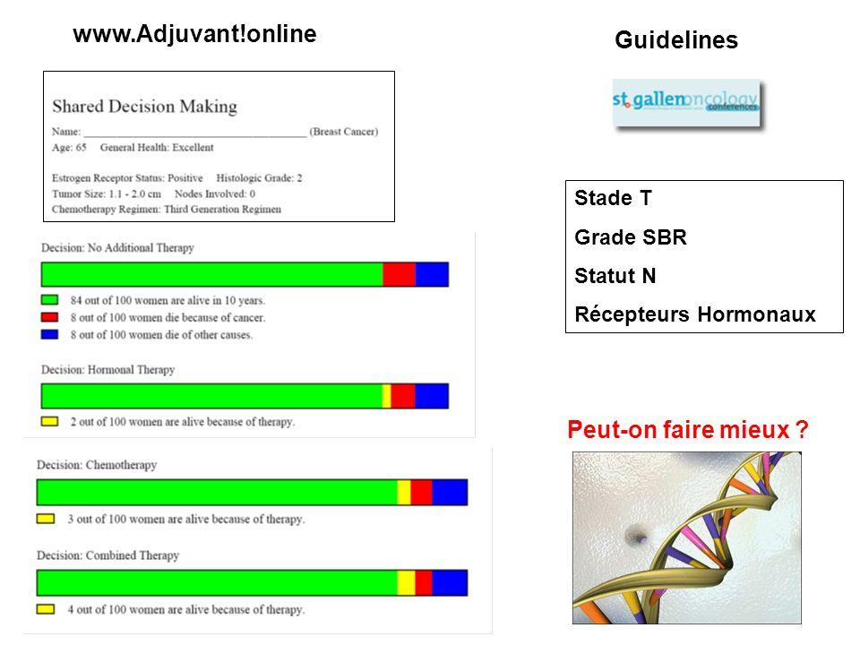 www.Adjuvant!online Guidelines Stade T Grade SBR Statut N Récepteurs Hormonaux Peut-on faire mieux ?