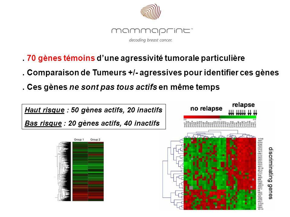 . 70 gènes témoins dune agressivité tumorale particulière. Comparaison de Tumeurs +/- agressives pour identifier ces gènes. Ces gènes ne sont pas tous