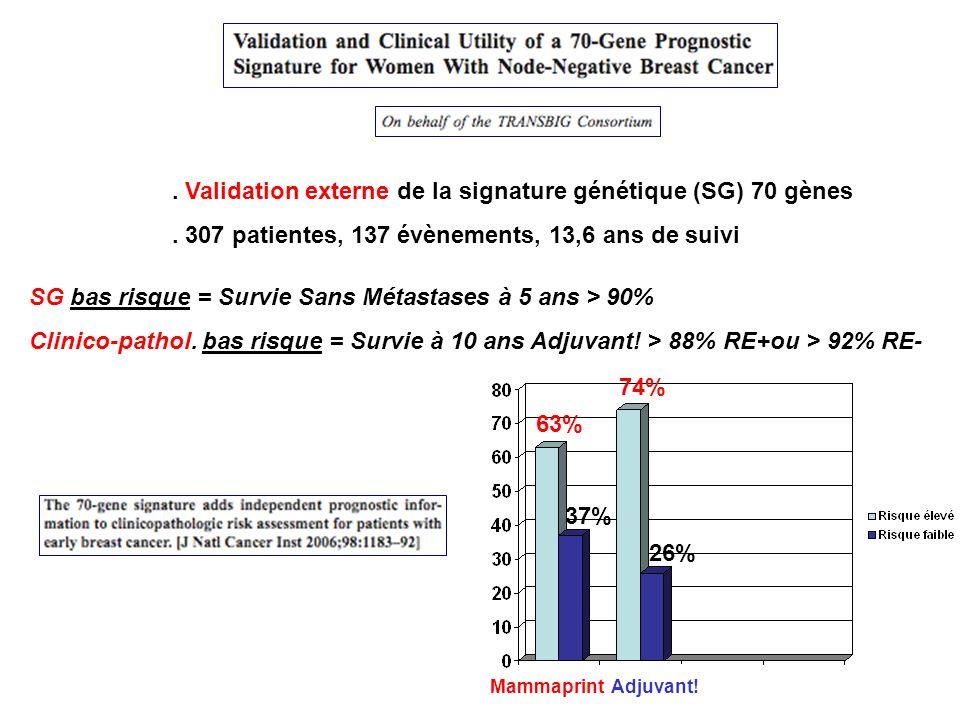 . Validation externe de la signature génétique (SG) 70 gènes. 307 patientes, 137 évènements, 13,6 ans de suivi SG bas risque = Survie Sans Métastases