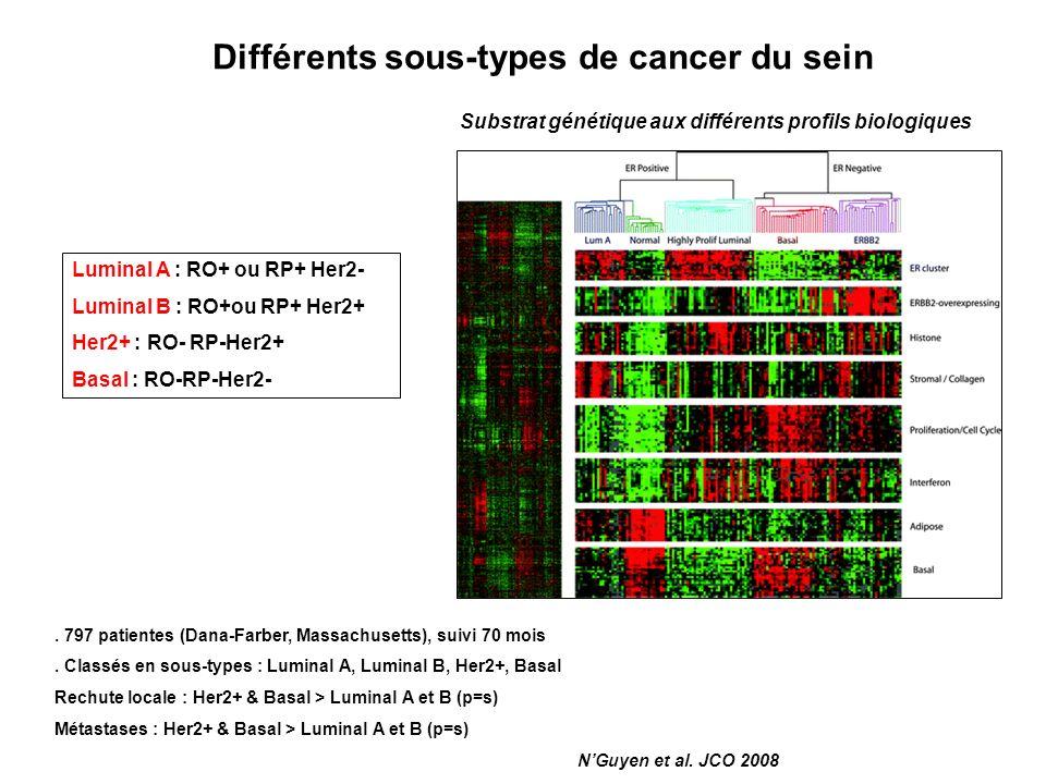 Différents sous-types de cancer du sein Substrat génétique aux différents profils biologiques Luminal A : RO+ ou RP+ Her2- Luminal B : RO+ou RP+ Her2+