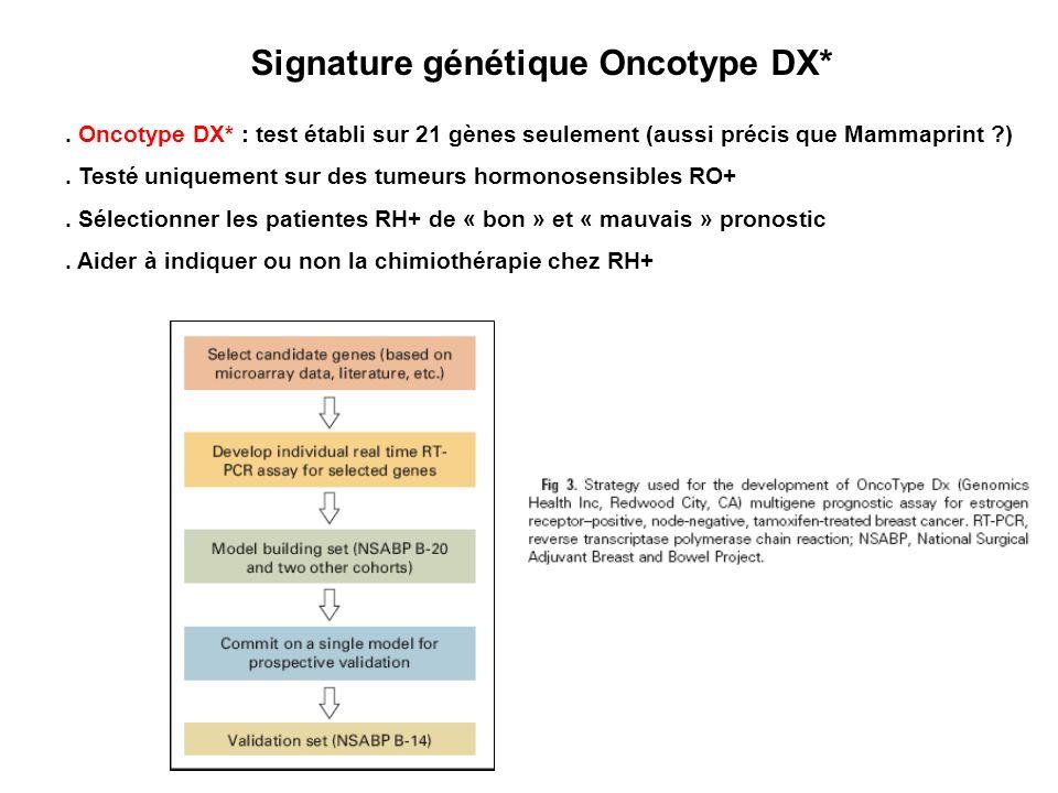 Signature génétique Oncotype DX*. Oncotype DX* : test établi sur 21 gènes seulement (aussi précis que Mammaprint ?). Testé uniquement sur des tumeurs