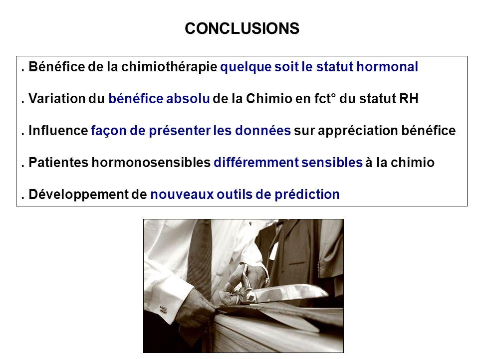 . Bénéfice de la chimiothérapie quelque soit le statut hormonal. Variation du bénéfice absolu de la Chimio en fct° du statut RH. Influence façon de pr
