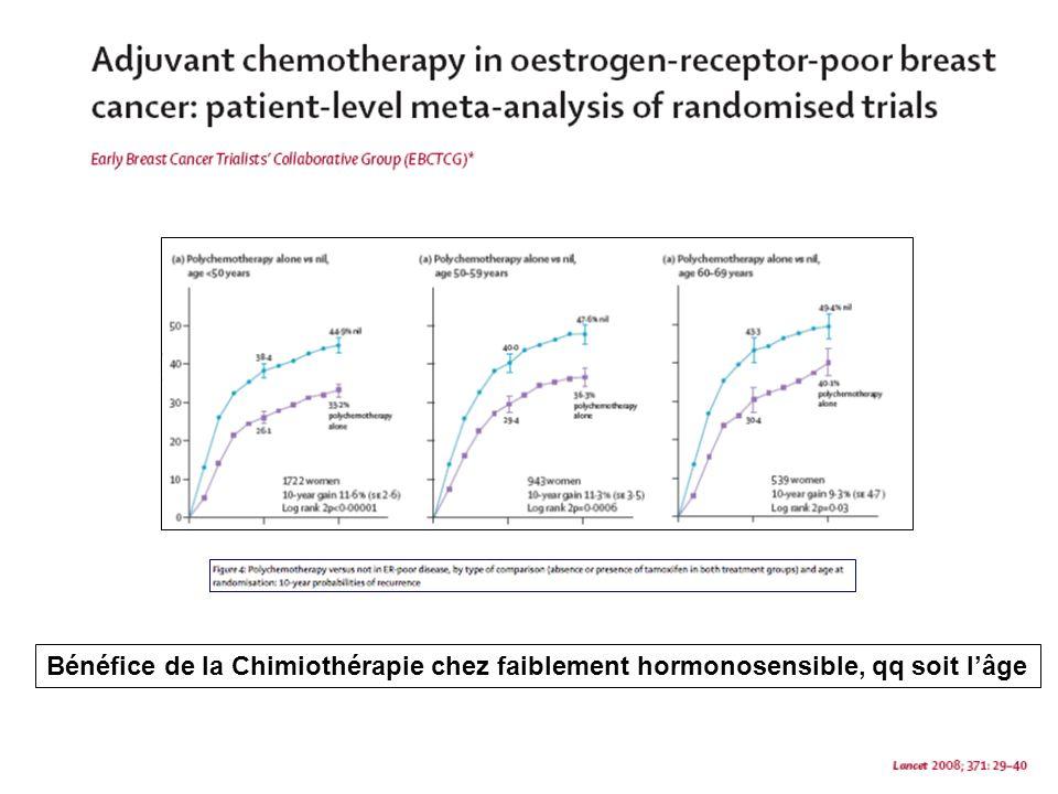 < 50 ans 50 – 69 ans RE - RE +, + Tamoxifene Bénéfice absolu de la chimio :.
