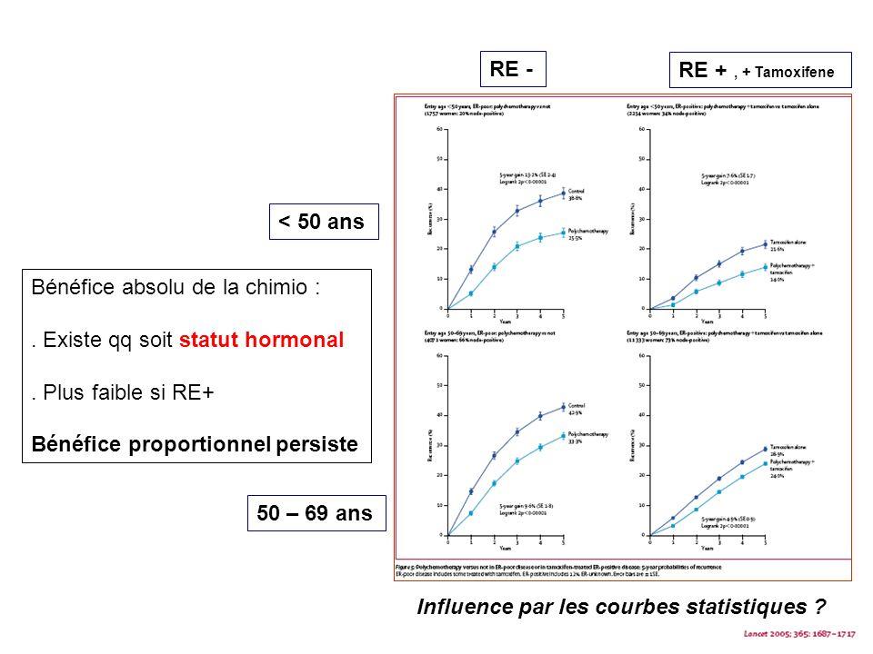 < 50 ans 50 – 69 ans RE - RE +, + Tamoxifene Bénéfice absolu de la chimio :. Existe qq soit statut hormonal. Plus faible si RE+ Bénéfice proportionnel