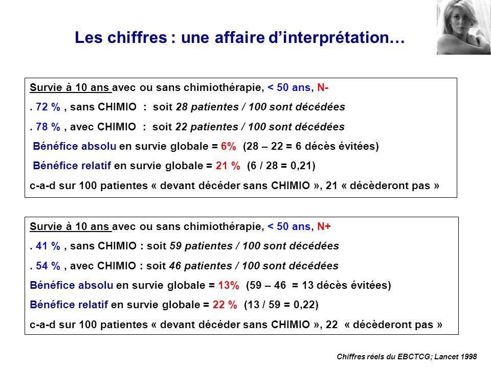 Survie à 10 ans avec ou sans chimiothérapie, < 50 ans, N-. 72 %, sans CHIMIO : soit 28 patientes / 100 sont décédées. 78 %, avec CHIMIO : soit 22 pati