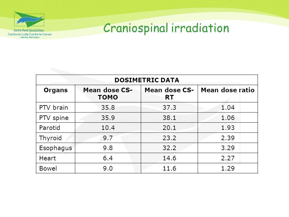 Centre de Lutte Contre le Cancer –Nantes Atlantique– Craniospinal irradiation DOSIMETRIC DATA OrgansMean dose CS- TOMO Mean dose CS- RT Mean dose rati