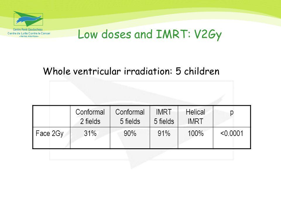 Centre de Lutte Contre le Cancer –Nantes Atlantique– Low doses and IMRT: V2Gy Conformal 2 fields Conformal 5 fields IMRT 5 fields Helical IMRT p Face