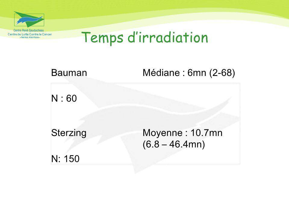 Centre de Lutte Contre le Cancer –Nantes Atlantique– Temps dirradiation BaumanMédiane : 6mn (2-68) N : 60 SterzingMoyenne : 10.7mn (6.8 – 46.4mn) N: 1