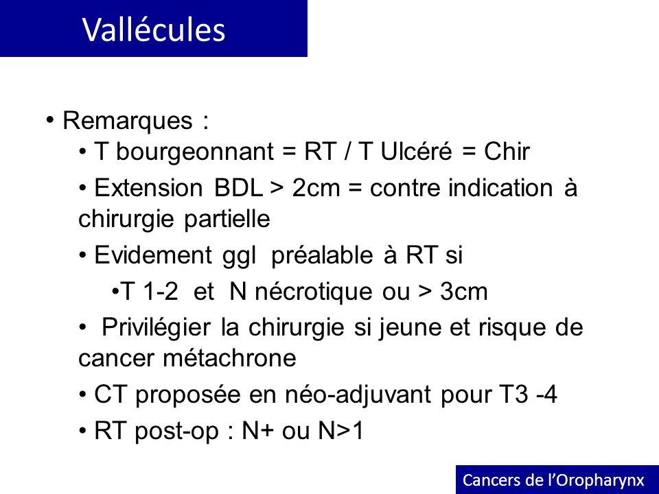 Vallécules Cancers de lOropharynx Remarques : T bourgeonnant = RT / T Ulcéré = Chir Extension BDL > 2cm = contre indication à chirurgie partielle Evid