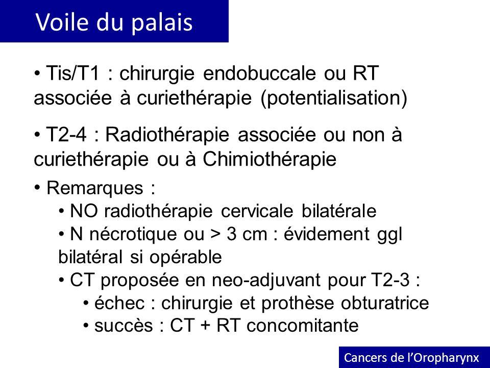 Voile du palais Cancers de lOropharynx Tis/T1 : chirurgie endobuccale ou RT associée à curiethérapie (potentialisation) T2-4 : Radiothérapie associée