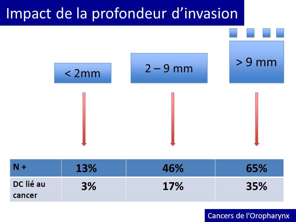Impact de la profondeur dinvasion Cancers de lOropharynx < 2mm 2 – 9 mm > 9 mm N + 13% 46% 65% DC lié au cancer 3% 17% 35%